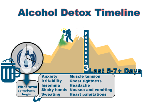 How Long Does It Take To Detox from Alcohol